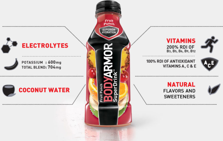 Sverve-BODYARMOR-Super-Drink-Graphic1-768x487