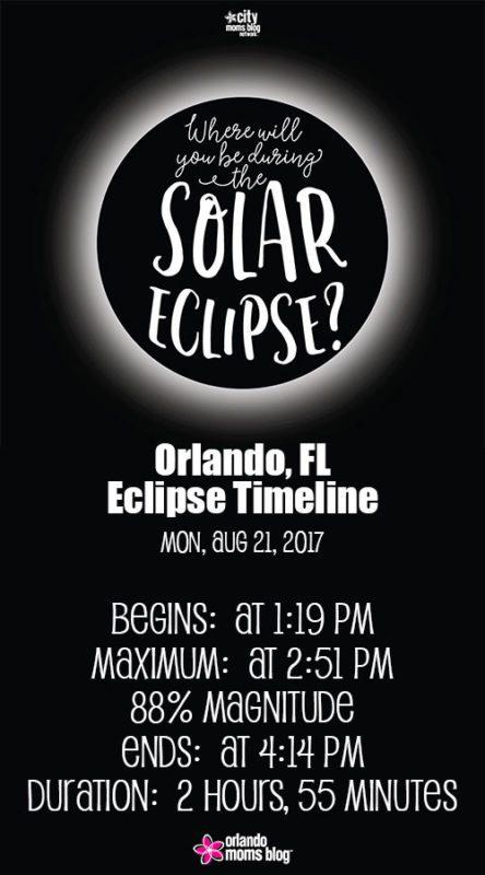 Solar Eclipse Timeline