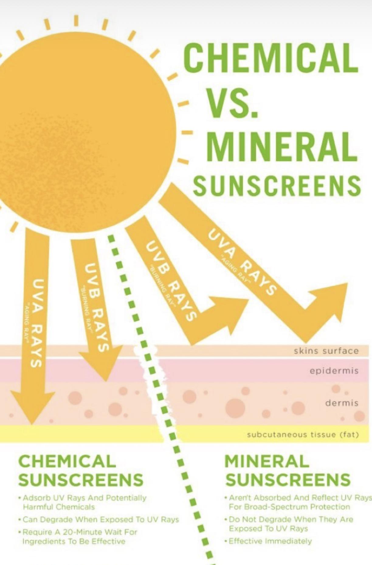 chemical v mineral sunscreen